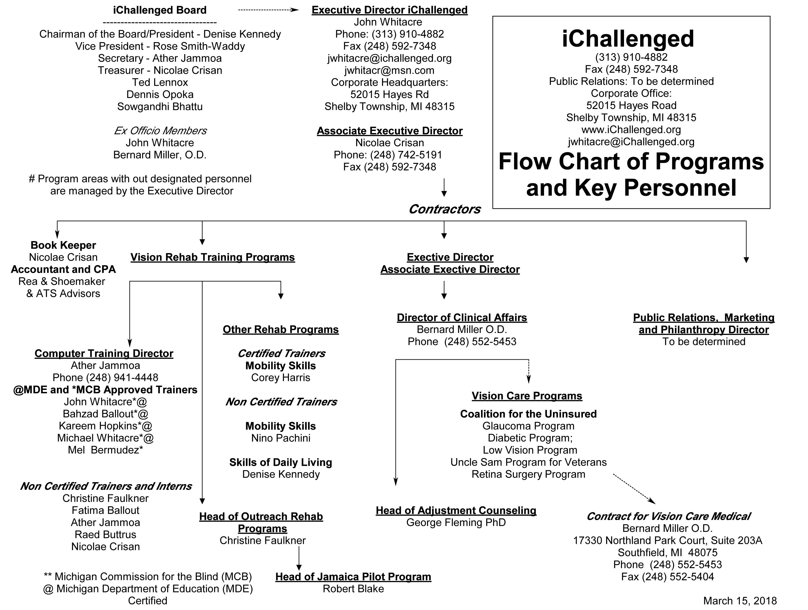 iChallenged Organizational Chart 2017